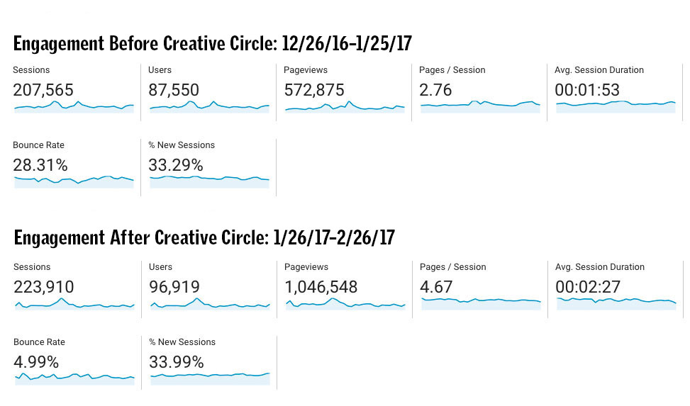 This is what happened at The Taos News when they switched to Creative Circle's web platforms. Faster load times, better design and more dynamic layouts quickly and significantly grew their audience and engagement with readers.