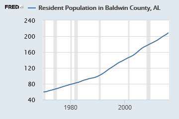 Baldwin County's population has continued to rise throughout the years, and the estimates are expected to rise more by 2020.