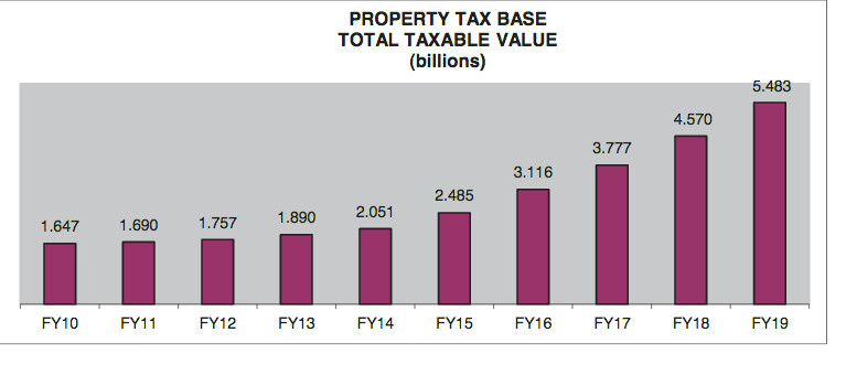 Leander's taxable property base has more than tripled in less than a decade, rising from $1.6 billion in 2010 to a projected $5.48 billion for 2019.