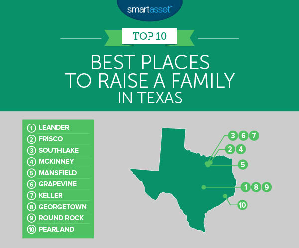 Leander, Texas ranked No. 1 place to raise a family in Texas