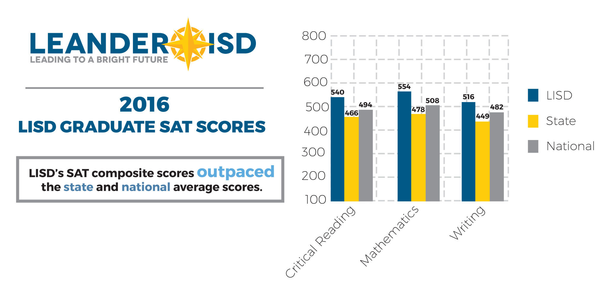 Leander ISD graduates scored above state and national averages on SAT.