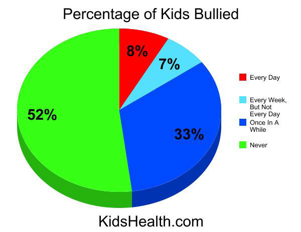 How Many Kids Get Cyber Bullied A Day