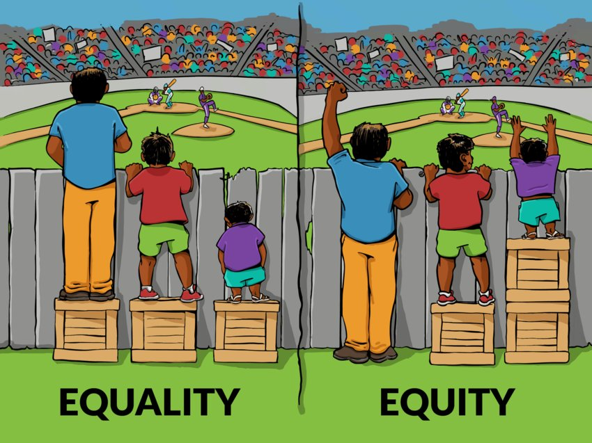 This graphic is used to to start conversations about the difference between two related concepts: equity and equality.