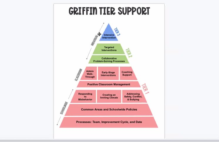 """""""The multi-tiered support system puts everything in one place in a pyramid to get students what they need, whether that be intervention services, additional tutoring, or support, etc,"""" according to Griffin Elementary Principal Rebekah Keiser."""