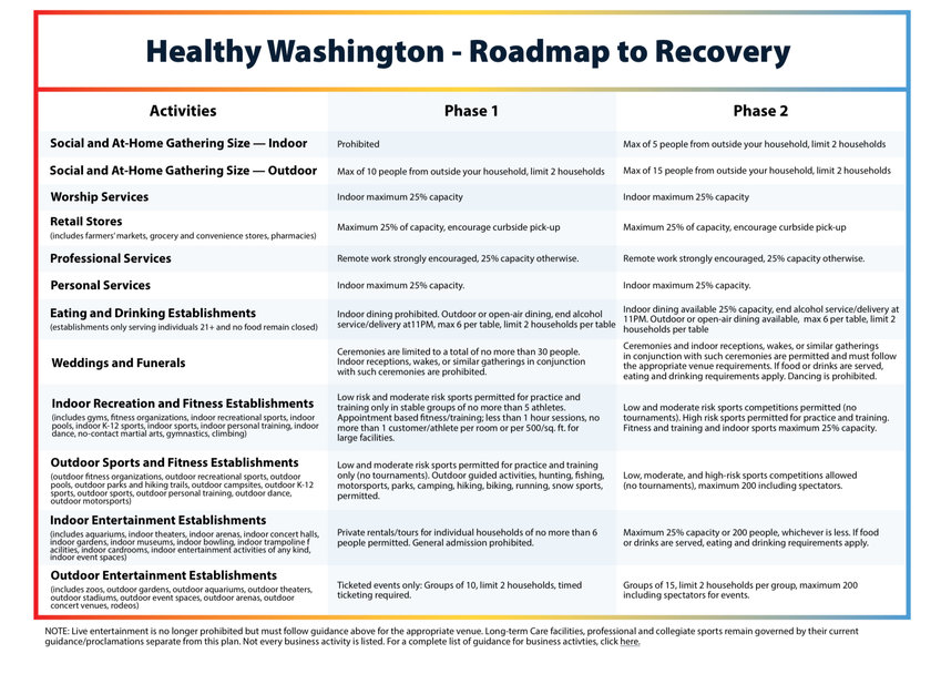 An overview of restrictions in Phases 1 and 2 of Washington's Roadmap to Recovery plan.