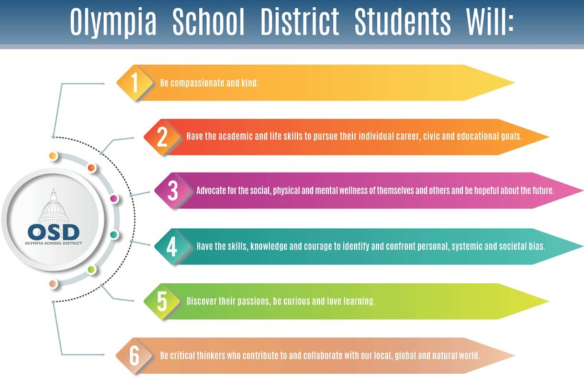 "This poster appears in every school in Olympia School District. These six ""student outcomes"" are the centerpiece of the ""District Improvement Plan"" that provides objectives for every teacher and administrator."
