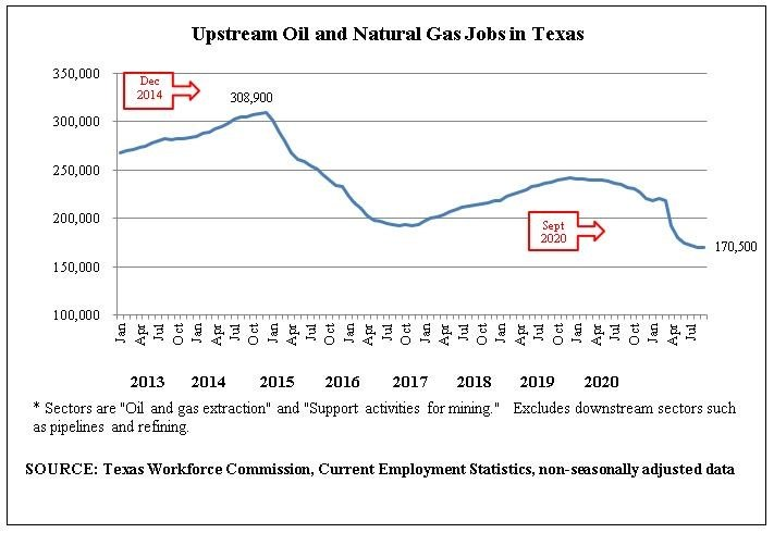 "Oil and natural gas extraction is upstream activity, meaning that it excludes other sectors in the industry such as refining, petrochemicals, fuels wholesaling, oilfield equipment manufacturing, pipelines, and gas utilities. The employment shown also includes ""Support Activities for Mining,"" which is mostly oil and gas-related but includes some small amount of other types of mining."