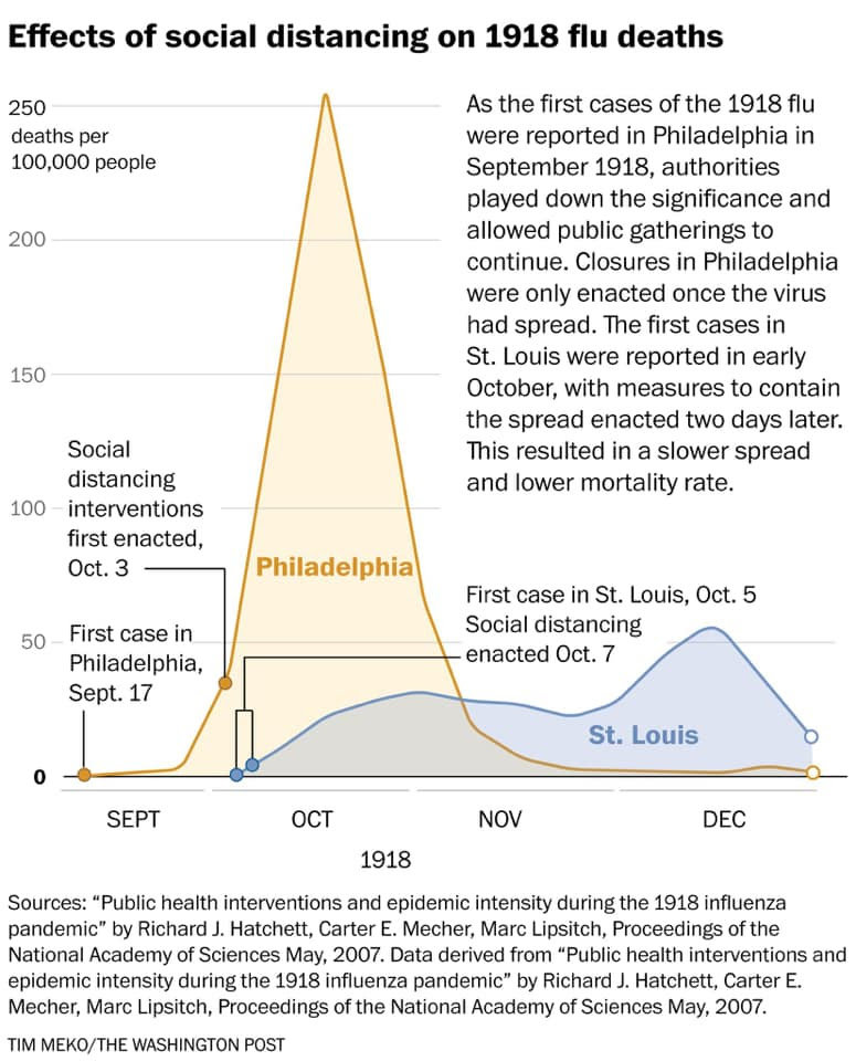 The New Mexico Department of Health has distributed this Washington Post graphic, which shows how the use (or lack) of social distancing affected the cities of Philadelphia and St. Louis during the 1918 flue pandemic.