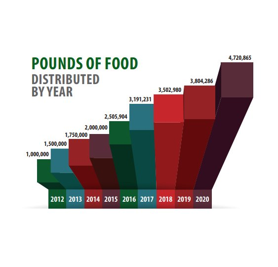 Pounds of food distributed by Casa de Peregrinos Emergency Food Program in 2020