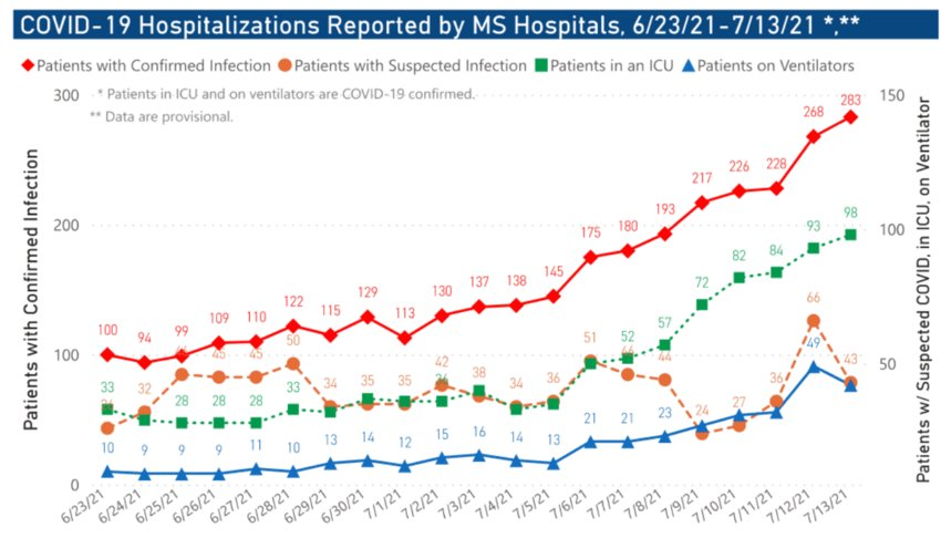 The hospitalization rate and number of patients in the ICU across the state of Mississippi for patients with COVID-19 has continued to increase due in part to the prevalence of the Delta variant.