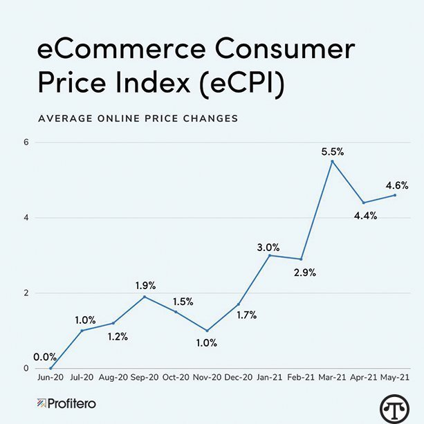 ECPI figures reflect the aggregate of the month-over-month % changes starting June 2020*