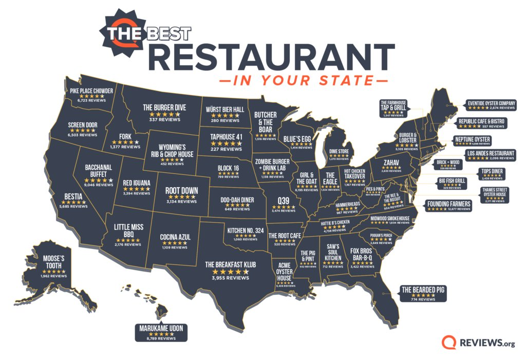 The Bearded Pig was named the top restaurant in Florida, according to Reviews.org.