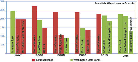 The chart above shows how national banks (in red) have dominated the market in Jefferson County from 1997 until 2015. Two local banks, Kitsap Bank and First Federal Savings and Loan, pulled in top spots in 2015 and now the top three are local, Washington-based institutions. Leader graph by Marian Roh