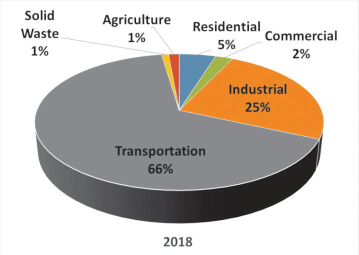 Transportation makes up 66% of Jefferson County's greenhouse gas emissions, according to the recently released study from the Climate Action Committee. Image courtesy Jefferson County