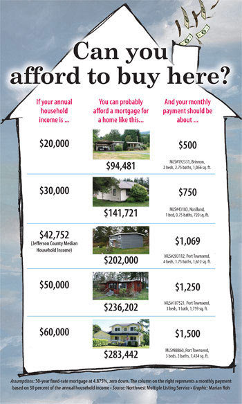 Can you afford to buy a home in Jefferson County? See the link below for a pdf of this graphic.