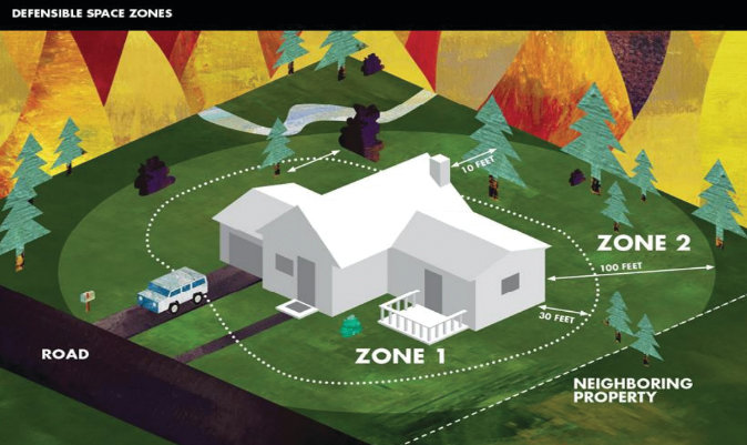 "Creating a ""defensible space"" around your home can help protect your home from wildfires."