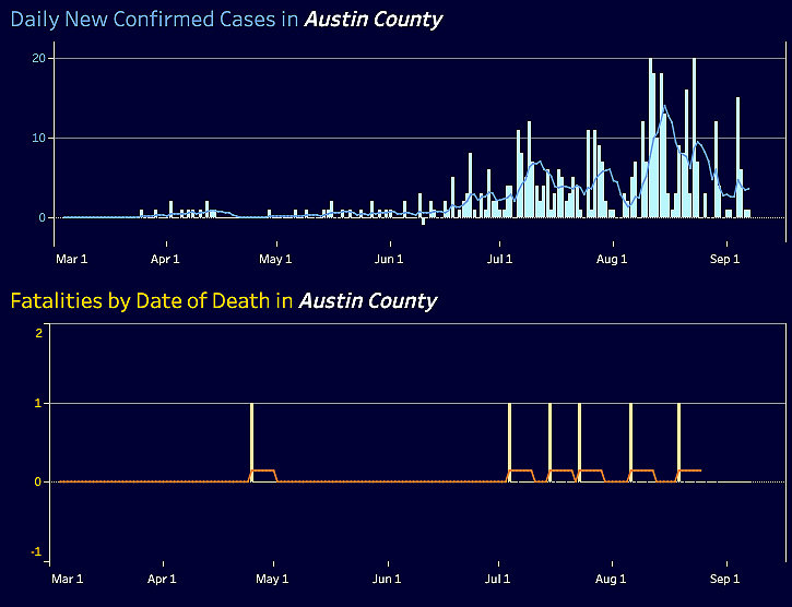 Texas Department of State Health Services COVID-19 charts for Austin County.